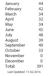 2016-running-stats-oct.jpg